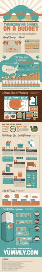 Thanksgiving Dinner on a Budget [INFOGRAPHIC]