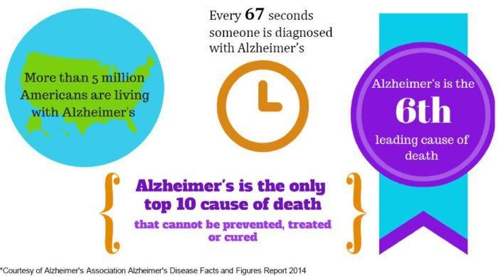 Alzheimer's Prevention Registry