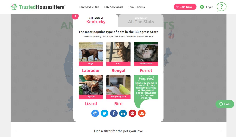 America Loves Pets TrustedHousesitters.com