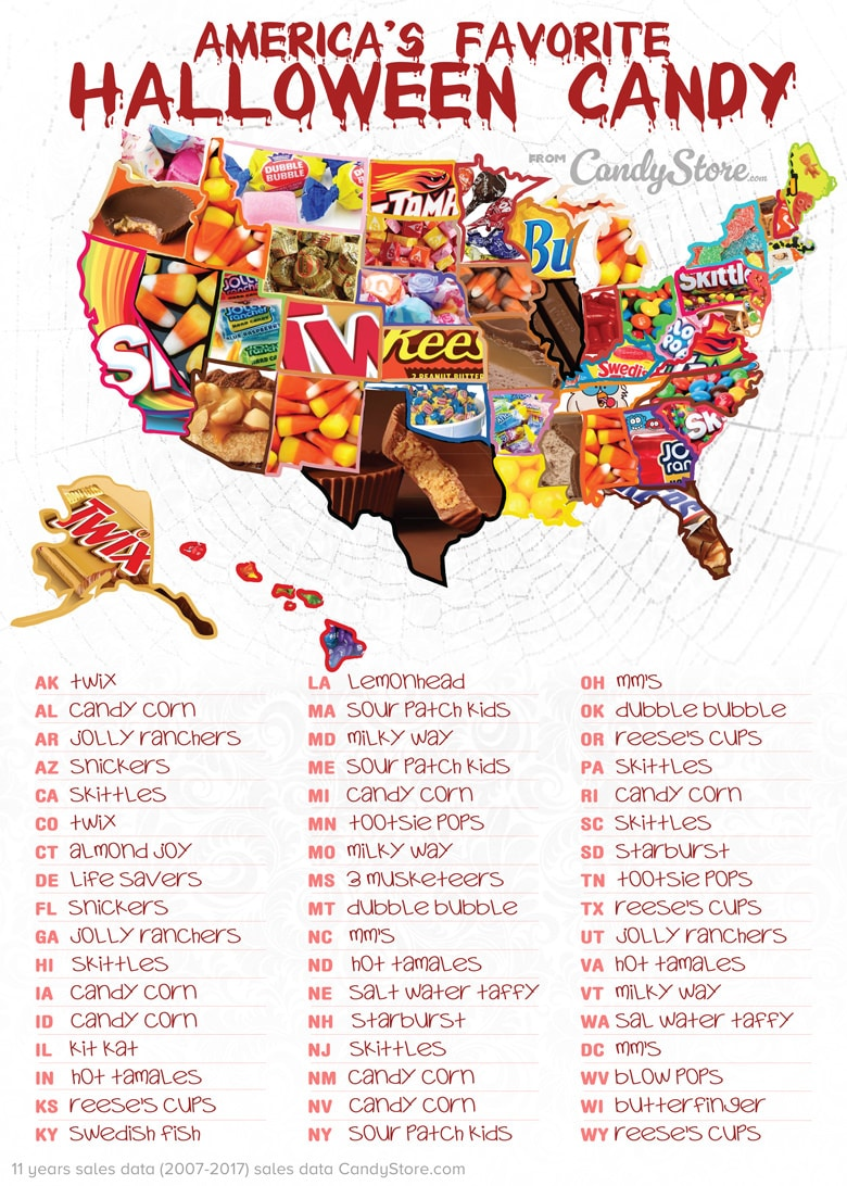 Can You Guess The Most Popular Halloween Candy In Your State?
